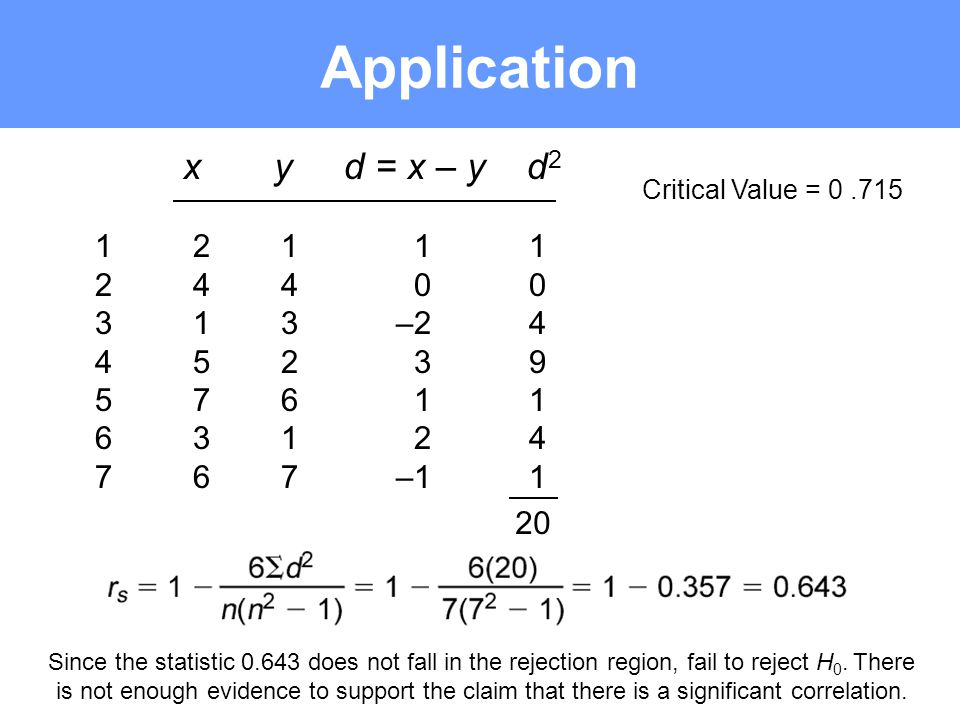 Application Critical Value = 0.715 Since the statistic 0.643 does not fall in the rejection region, fail to reject H 0. There is not enough evidence t