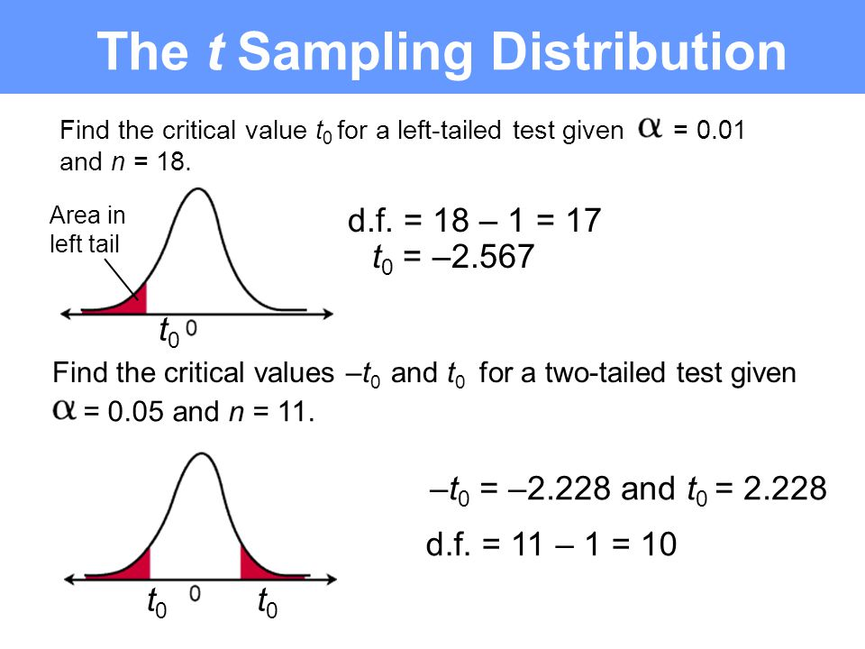 Find the critical value t 0 for a left-tailed test given = 0.01 and n = 18.