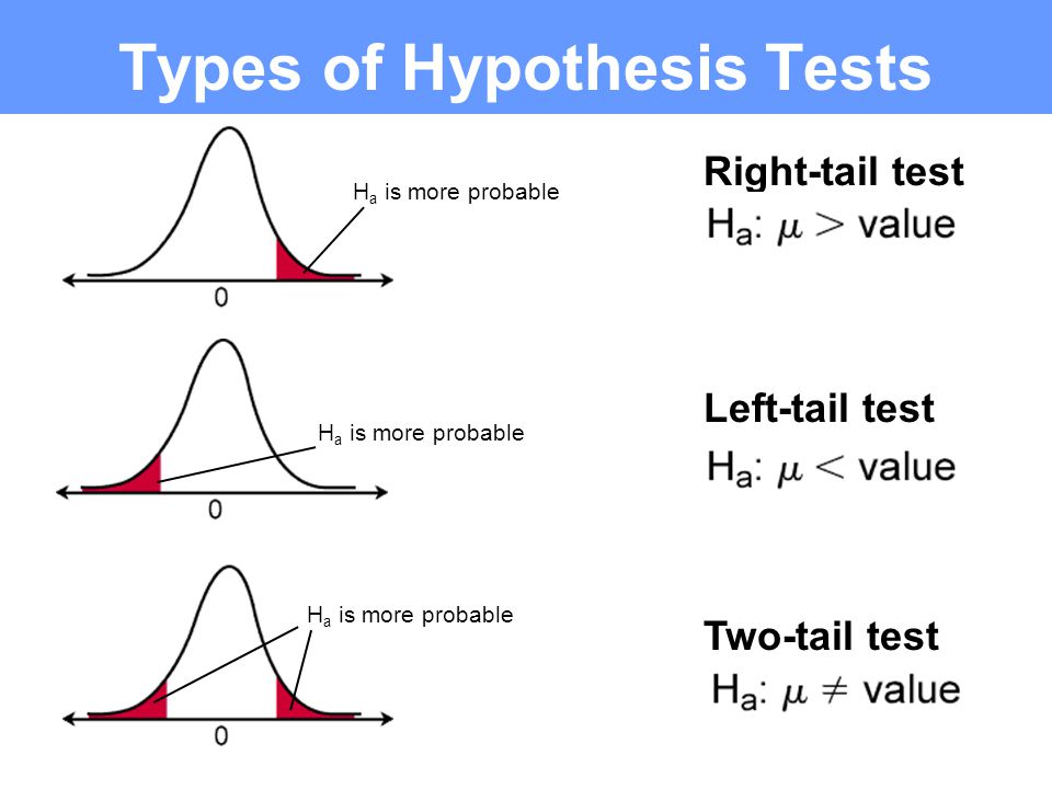 3.Determine the sampling distribution. 7. Make your decision.