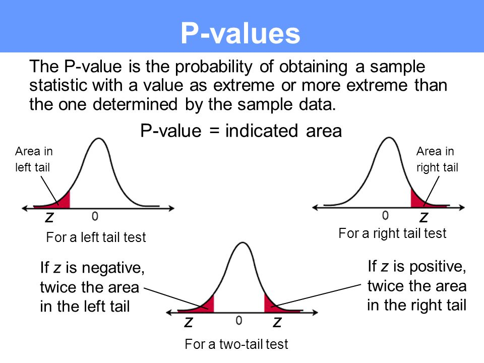 Using the P-value of a Test to Compare Areas z0z0 Rejection area 0.05 z 0 = –1.645 z Area to the left of z 0.1093 z = –1.23 For a critical value decision, decide if z is in the rejection region If z is in the rejection region, reject H 0.