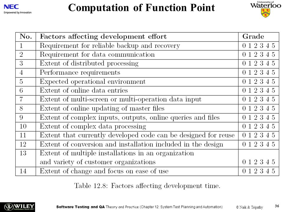 Software Testing and QA Theory and Practice (Chapter 12: System Test Planning and Automation) © Naik & Tripathy 36 Computation of Function Point