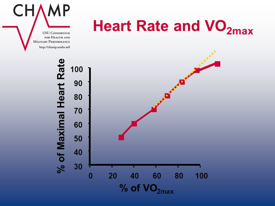 Heart Rate and VO 2max 020406080100 % of VO 2max 30 40 50 60 70 80 90 100 % of Maximal Heart Rate