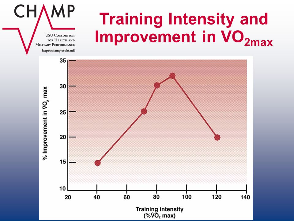 Training Intensity and Improvement in VO 2max