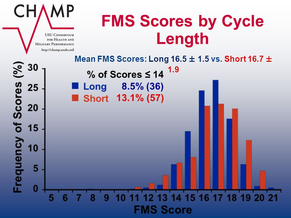 FMS Scores by Cycle Length Mean FMS Scores: Long 16.5 ± 1.5 vs. Short 16.7 ± 1.9 % of Scores 14 8.5% (36) 13.1% (57)
