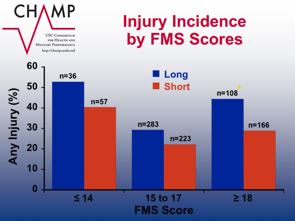 Injury Incidence by FMS Scores *