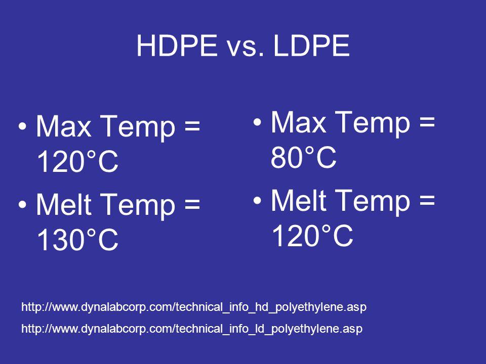 HDPE vs.