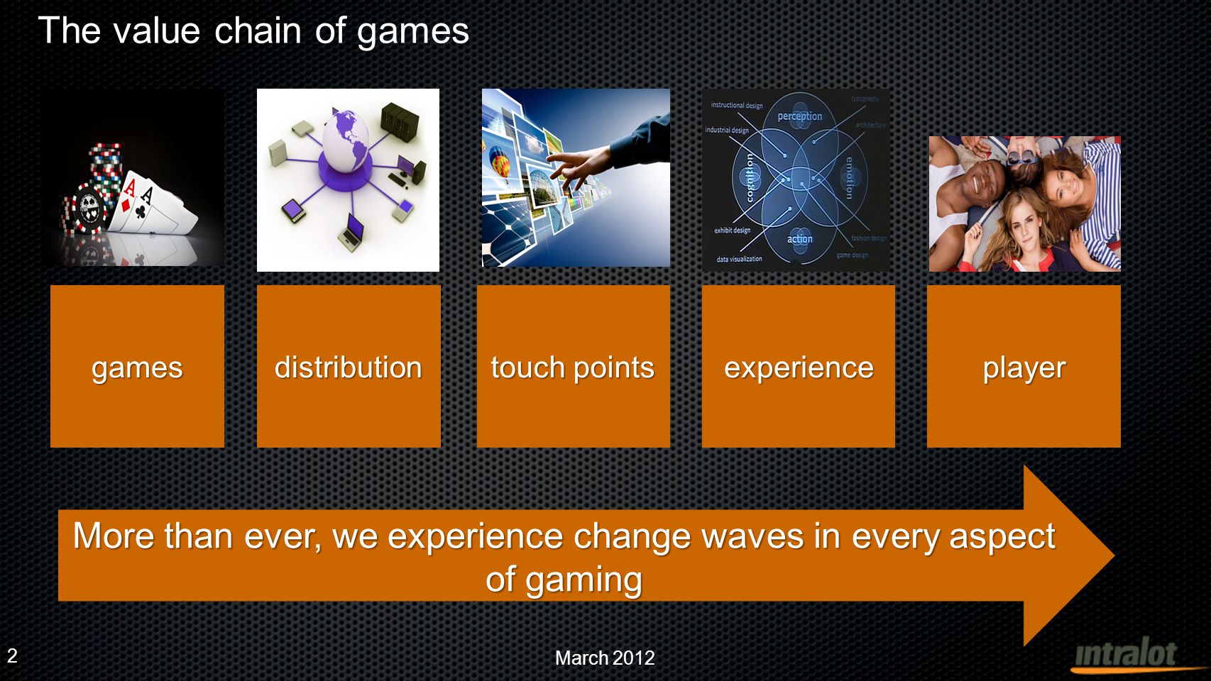 March 2012 Six areas to excel | multiple customer touch points Six areas to excel | multiple customer touch points AgilityAgility Customer Engagement Customer Engagement Customer Acquisition Customer Acquisition Customer reach Rich Content Rich Content PlatformPlatform OperationsOperations Marketing Marketing DistributionDistribution GamesGames BrandBrand Awareness & Promotion Awareness & Promotion We invest in..
