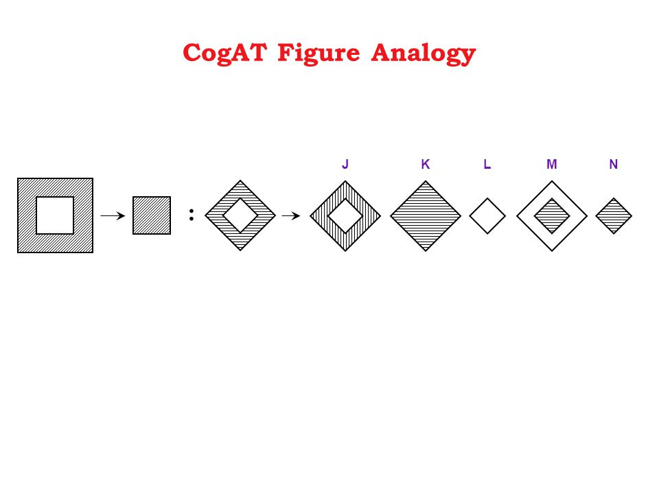 : JKLMN CogAT Figure Analogy