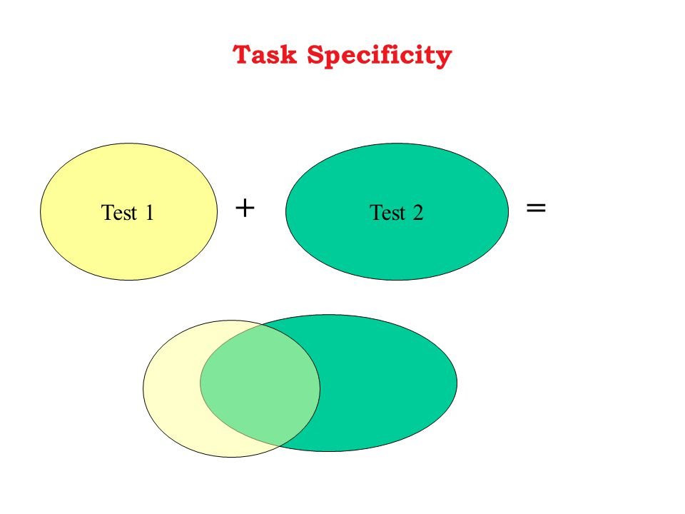 Task Specificity Test 1Test 2 +=