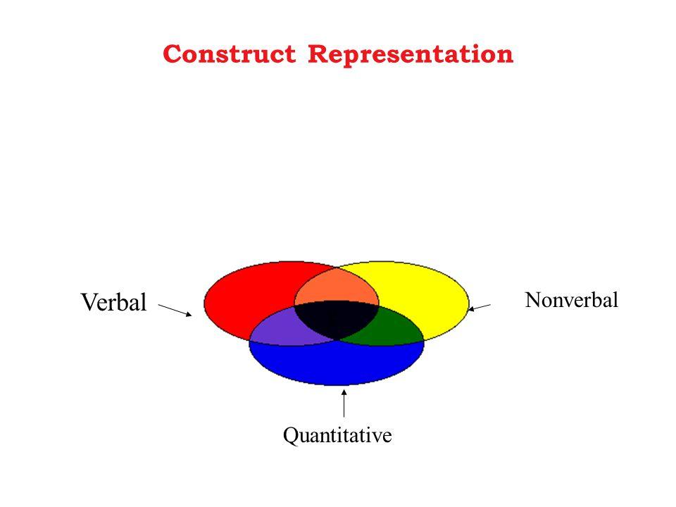 Construct Representation Verbal Quantitative Nonverbal g
