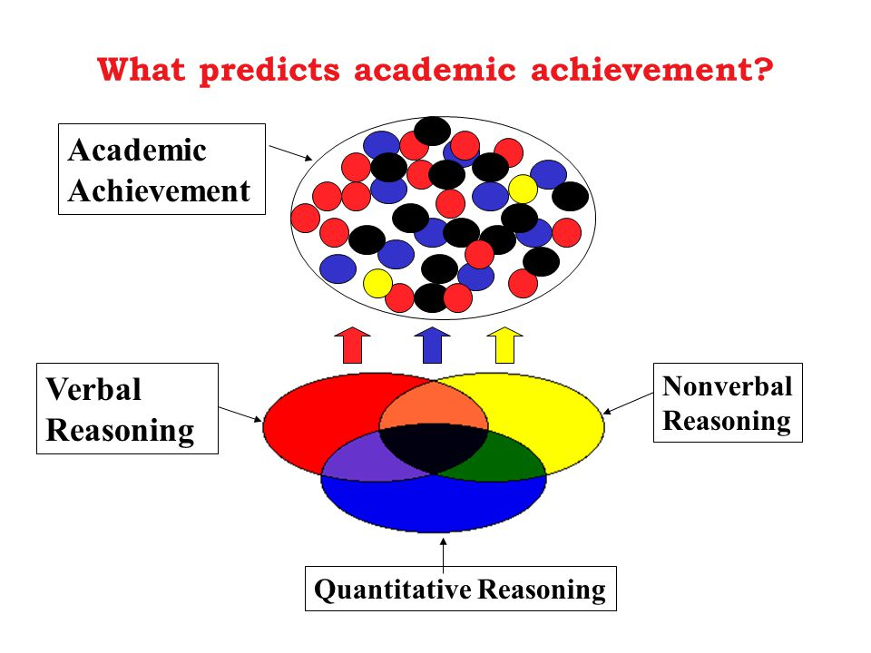 What predicts academic achievement.