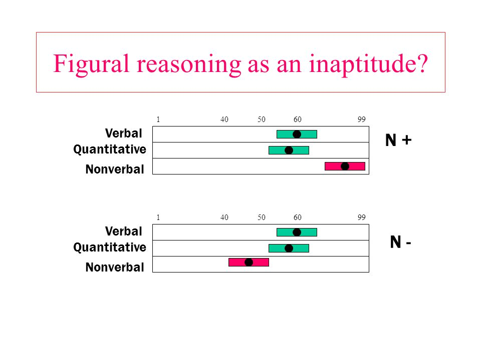Figural reasoning as an inaptitude.