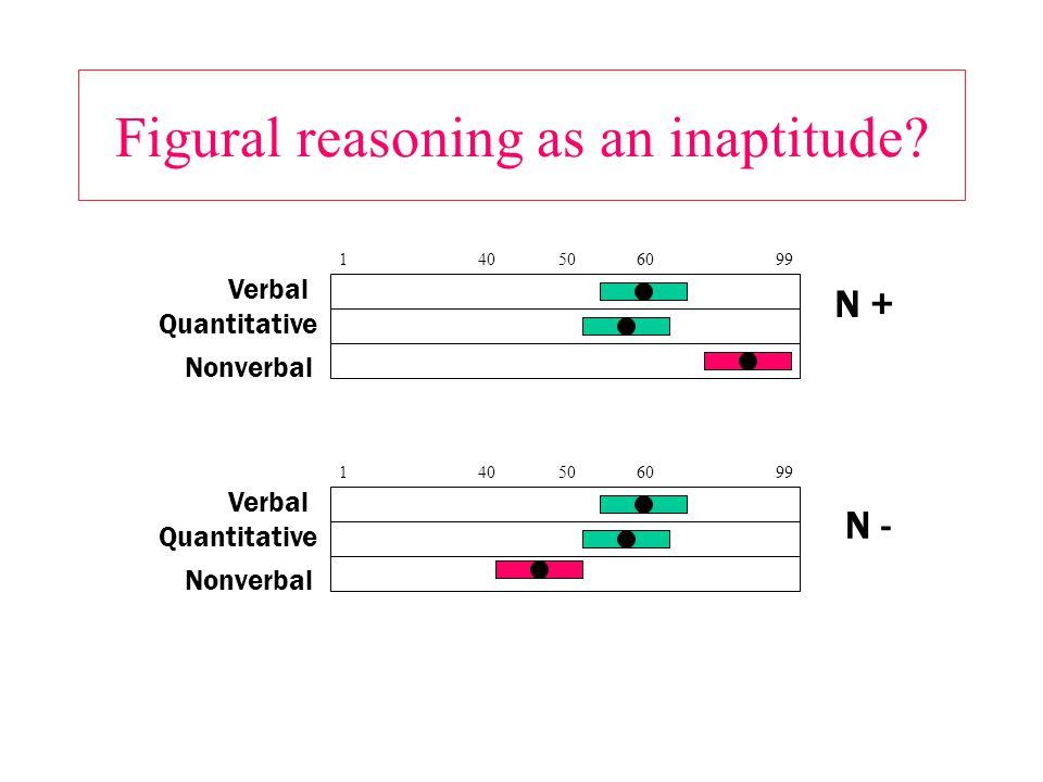 Figural reasoning as an inaptitude? 140506099 Verbal Quantitative Nonverbal 140506099 Verbal Quantitative Nonverbal N + N -