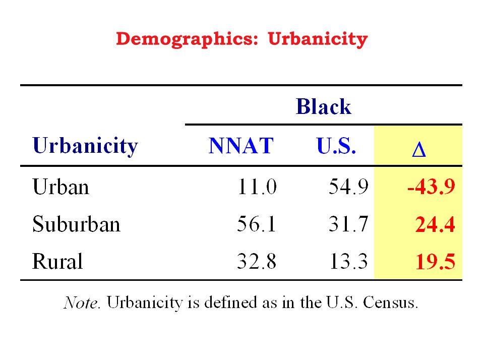 Demographics: Urbanicity