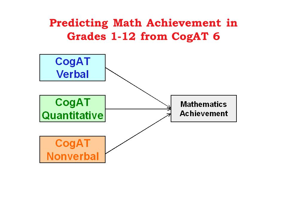 Predicting Math Achievement in Grades 1-12 from CogAT 6