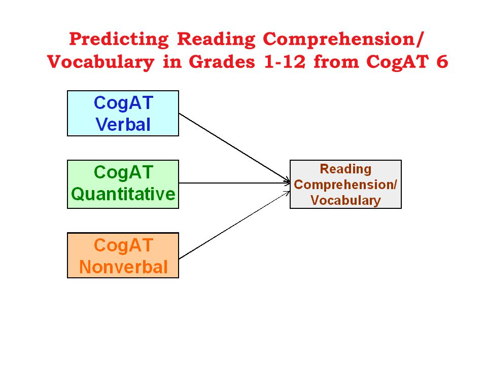 Predicting Reading Comprehension/ Vocabulary in Grades 1-12 from CogAT 6