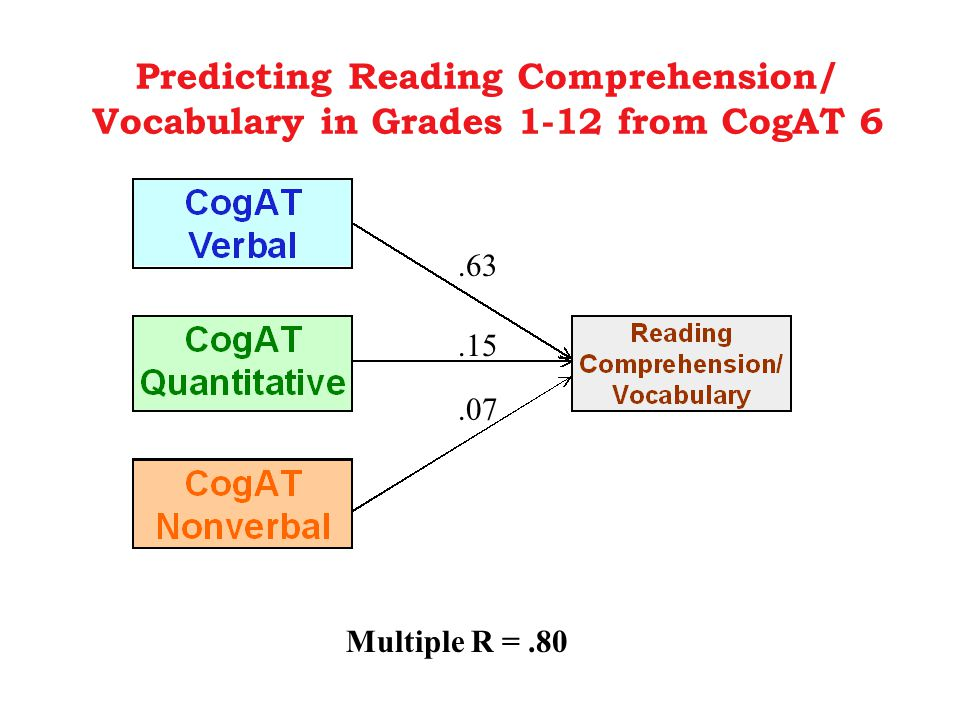 Multiple R =.80.63.15.07 Predicting Reading Comprehension/ Vocabulary in Grades 1-12 from CogAT 6