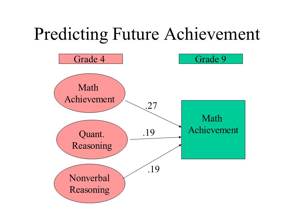 Predicting Future Achievement Math Achievement Math Achievement Quant.