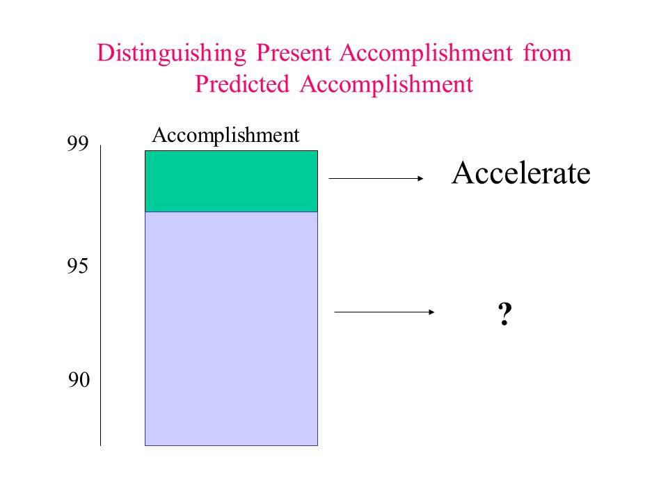 Distinguishing Present Accomplishment from Predicted Accomplishment 99 95 90 Accelerate ? Accomplishment