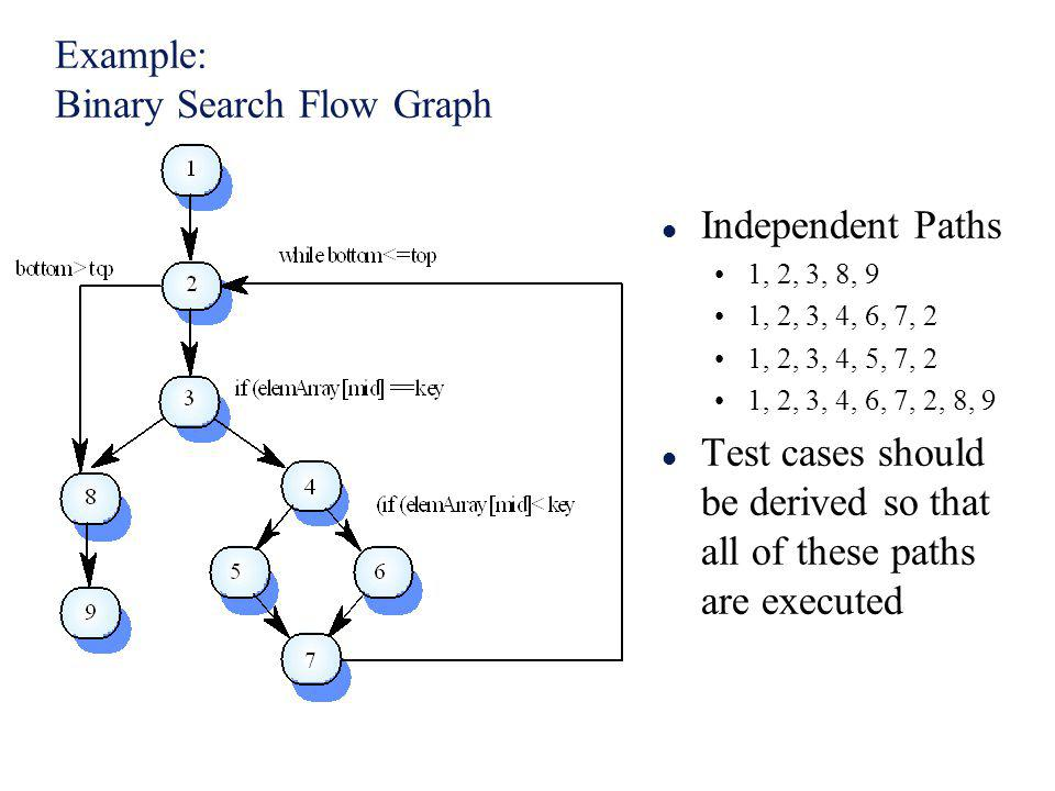 Example: Binary Search Flow Graph l Independent Paths 1, 2, 3, 8, 9 1, 2, 3, 4, 6, 7, 2 1, 2, 3, 4, 5, 7, 2 1, 2, 3, 4, 6, 7, 2, 8, 9 l Test cases sho