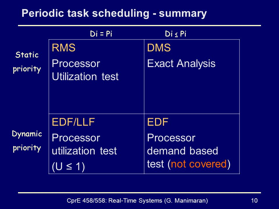 CprE 458/558: Real-Time Systems (G. Manimaran)10 Periodic task scheduling - summary RMS Processor Utilization test DMS Exact Analysis EDF/LLF Processo