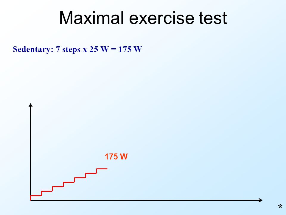 Maximal exercise test Sedentary: 7 steps x 25 W = 175 W * 175 W