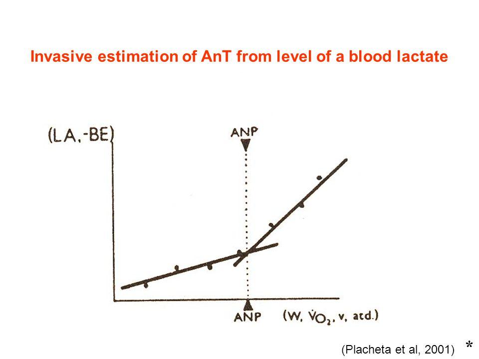 (Placheta et al, 2001) * Invasive estimation of AnT from level of a blood lactate