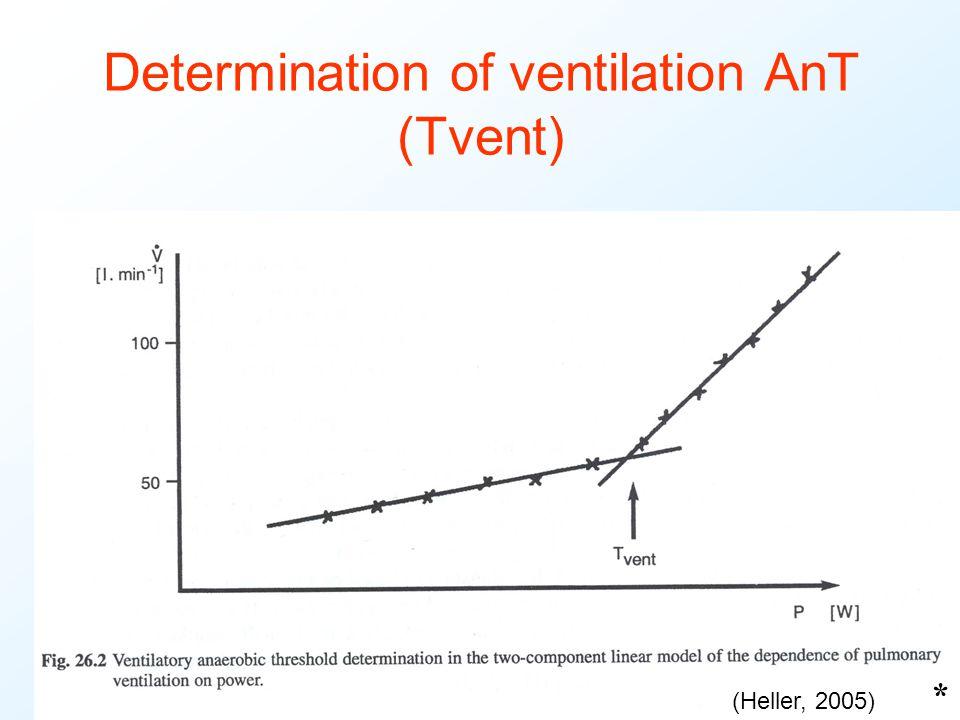 Determination of ventilation AnT (Tvent) * (Heller, 2005)