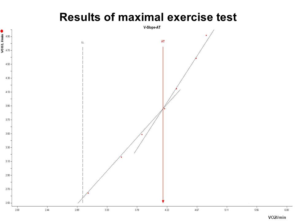 VO2l/min Results of maximal exercise test