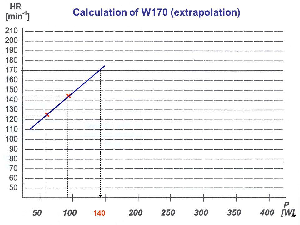* Calculation of W170 (extrapolation) × × 140 *