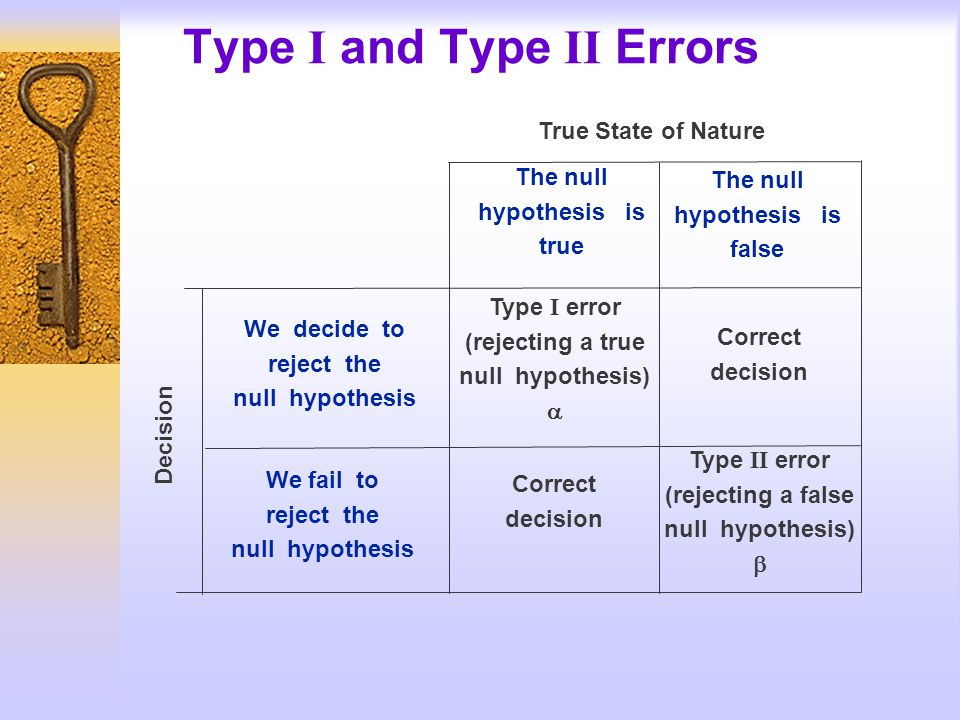 Type I and Type II Errors True State of Nature We decide to reject the null hypothesis We fail to reject the null hypothesis The null hypothesis is true The null hypothesis is false Type I error (rejecting a true null hypothesis) Type II error (rejecting a false null hypothesis) Correct decision Correct decision Decision