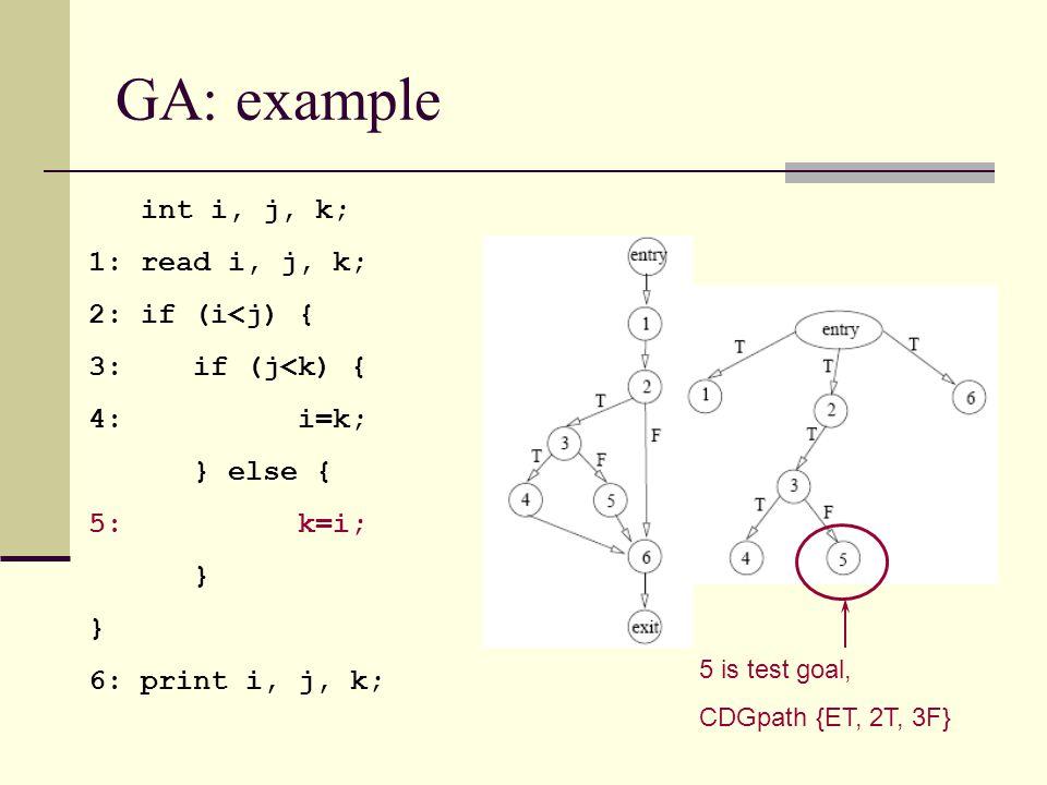 GA: example int i, j, k; 1: read i, j, k; 2: if (i<j) { 3: if (j<k) { 4: i=k; } else { 5: k=i; } 6: print i, j, k; 5 is test goal, CDGpath {ET, 2T, 3F}