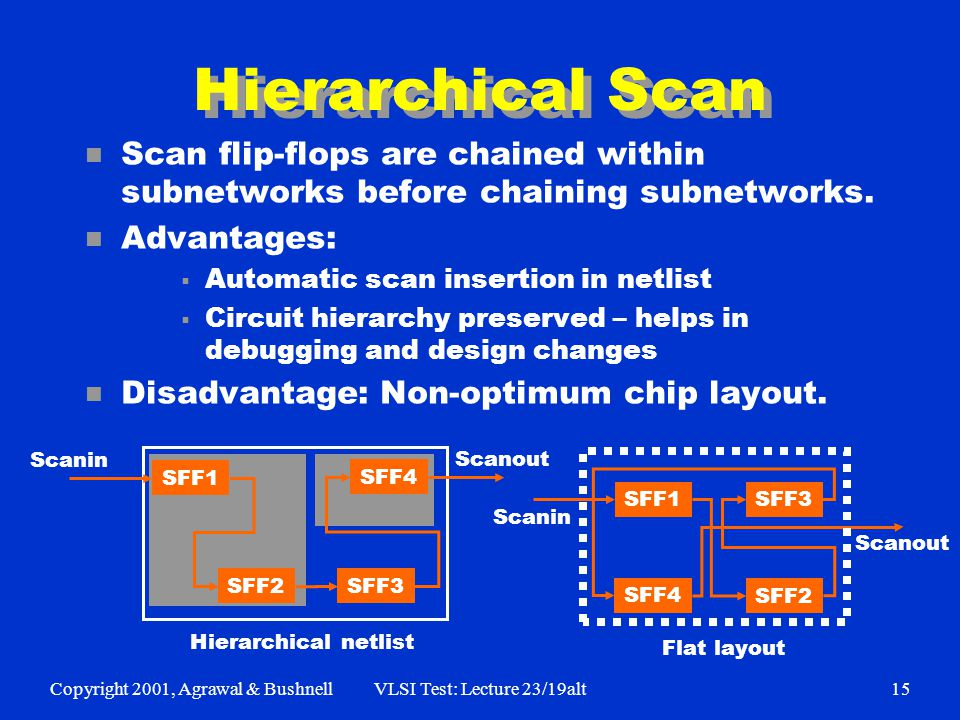 Copyright 2001, Agrawal & BushnellVLSI Test: Lecture 23/19alt15 Hierarchical Scan n Scan flip-flops are chained within subnetworks before chaining subnetworks.