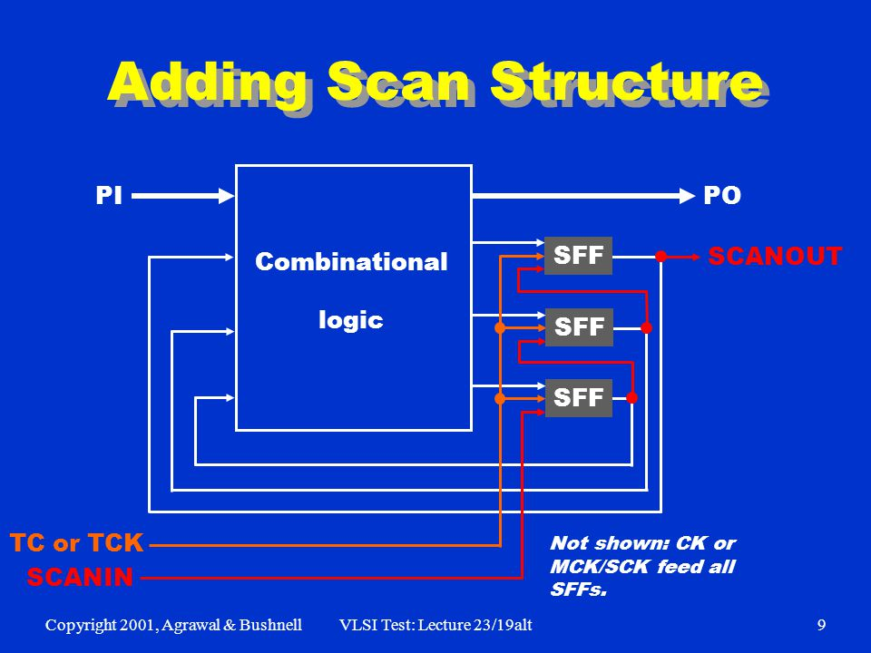 Copyright 2001, Agrawal & BushnellVLSI Test: Lecture 23/19alt9 Adding Scan Structure SFF Combinational logic PI PO SCANOUT SCANIN TC or TCK Not shown: CK or MCK/SCK feed all SFFs.