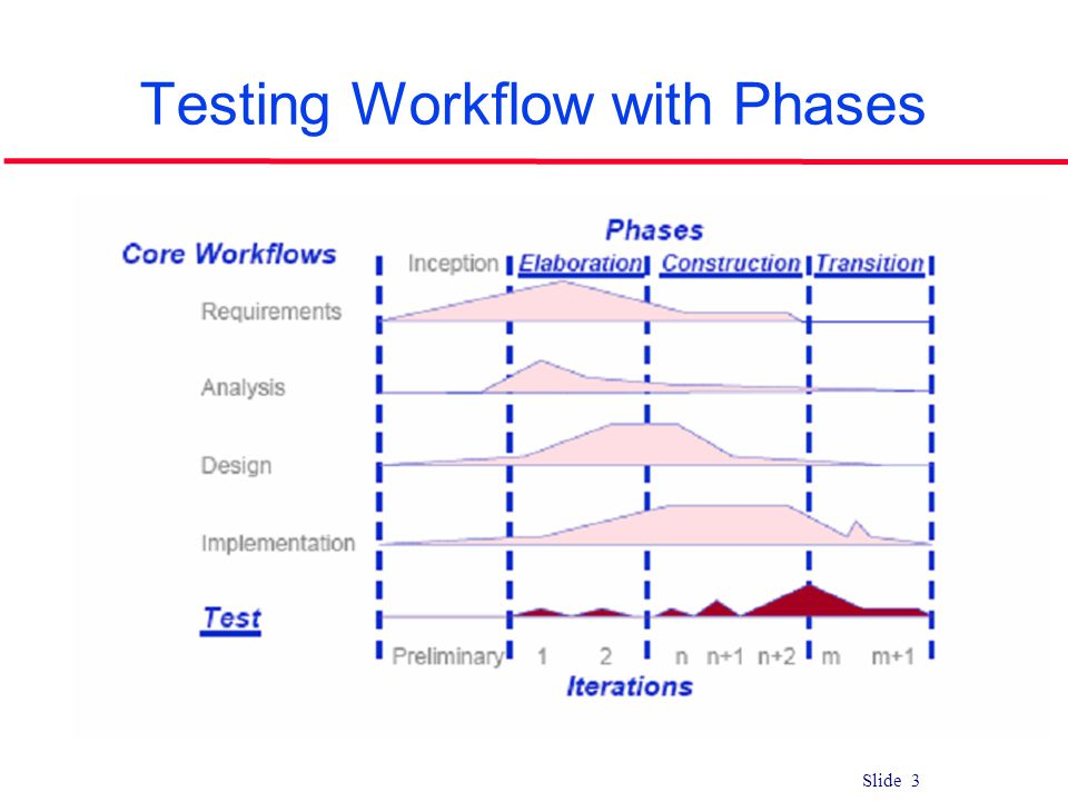 Slide 3 Testing Workflow with Phases