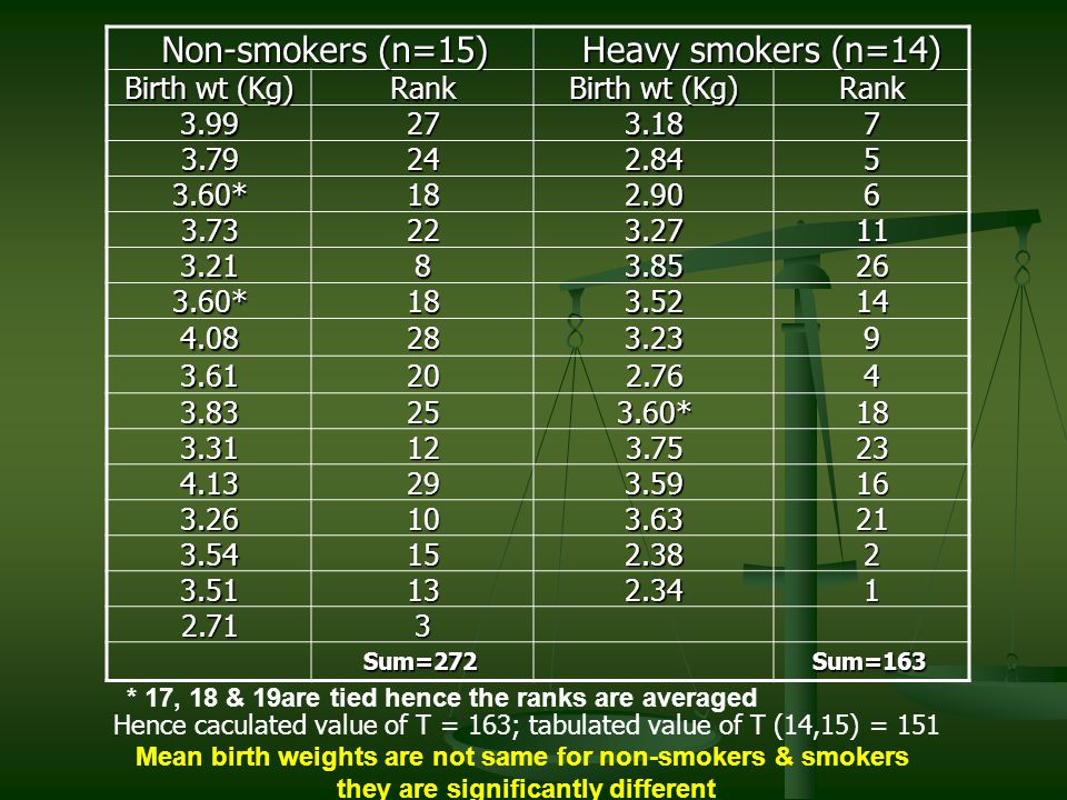 Non-smokers (n=15) Non-smokers (n=15) Heavy smokers (n=14) Heavy smokers (n=14) Birth wt (Kg) Rank Rank 3.99273.187 3.79242.845 3.60*182.906 3.73223.2711 3.2183.8526 3.60*183.5214 4.08283.239 3.61202.764 3.83253.60*18 3.31123.7523 4.13293.5916 3.26103.6321 3.54152.382 3.51132.341 2.713 Sum=272Sum=163 * 17, 18 & 19are tied hence the ranks are averaged Hence caculated value of T = 163; tabulated value of T (14,15) = 151 Mean birth weights are not same for non-smokers & smokers they are significantly different