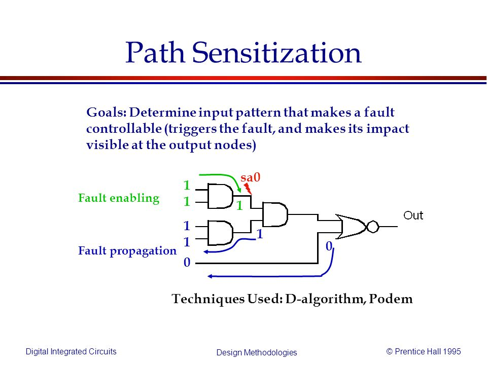 Digital Integrated Circuits© Prentice Hall 1995 Design Methodologies Path Sensitization Techniques Used: D-algorithm, Podem Goals: Determine input pattern that makes a fault controllable (triggers the fault, and makes its impact visible at the output nodes) sa0 1 1 0 1 1 1 0 1 Fault propagation Fault enabling