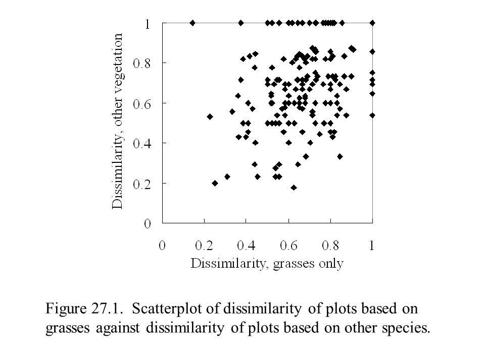 Figure 27.1. Scatterplot of dissimilarity of plots based on grasses against dissimilarity of plots based on other species.