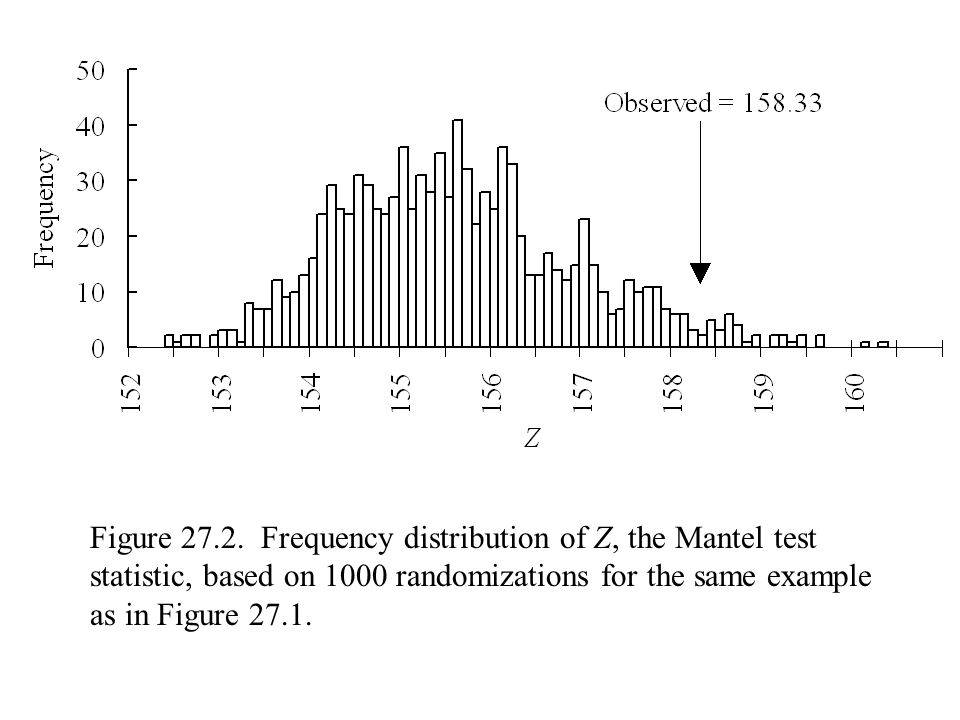 Figure 27.2. Frequency distribution of Z, the Mantel test statistic, based on 1000 randomizations for the same example as in Figure 27.1.