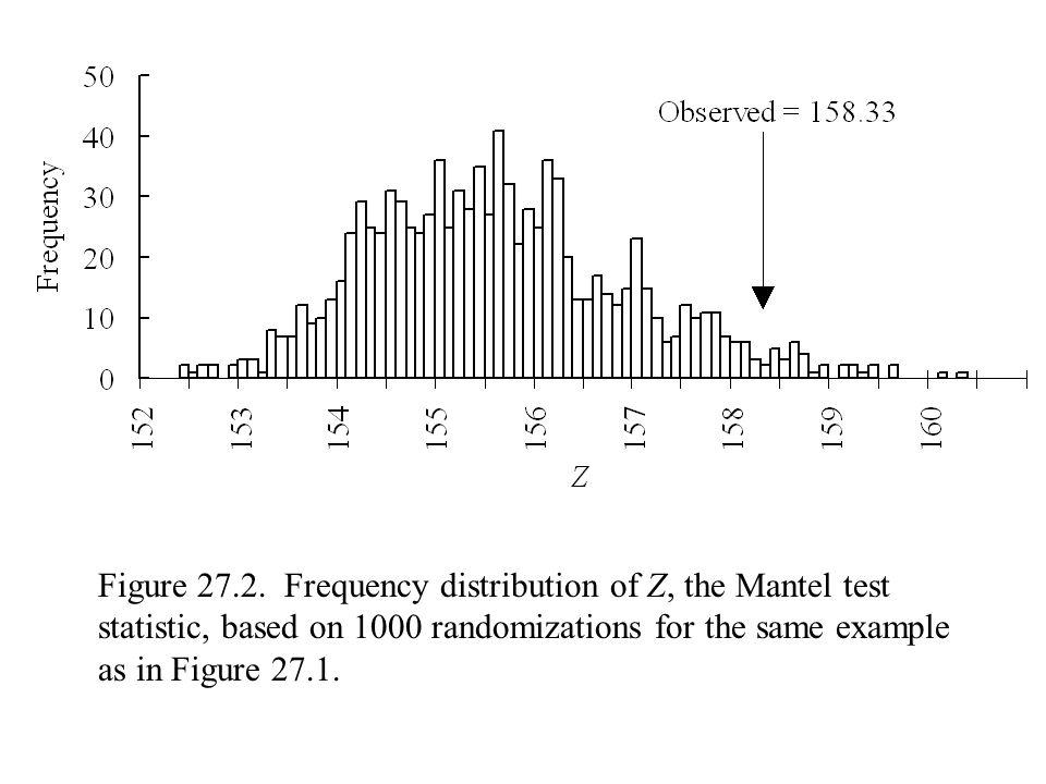 Figure 27.2.
