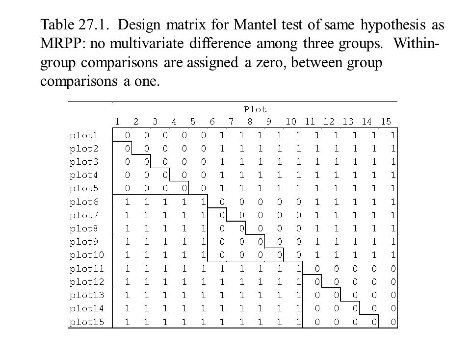 Table 27.1. Design matrix for Mantel test of same hypothesis as MRPP: no multivariate difference among three groups. Within- group comparisons are ass