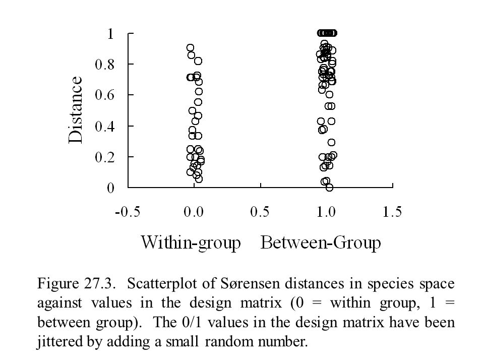 Figure 27.3. Scatterplot of Sørensen distances in species space against values in the design matrix (0 = within group, 1 = between group). The 0/1 val