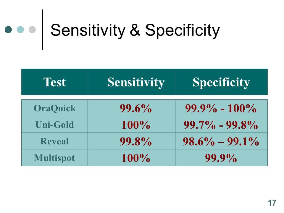 17 TestSensitivity Sensitivity & Specificity Specificity Uni-Gold 100%99.7% - 99.8% OraQuick 99.6%99.9% - 100% Reveal 99.8%98.6% – 99.1% Multispot 100%99.9%