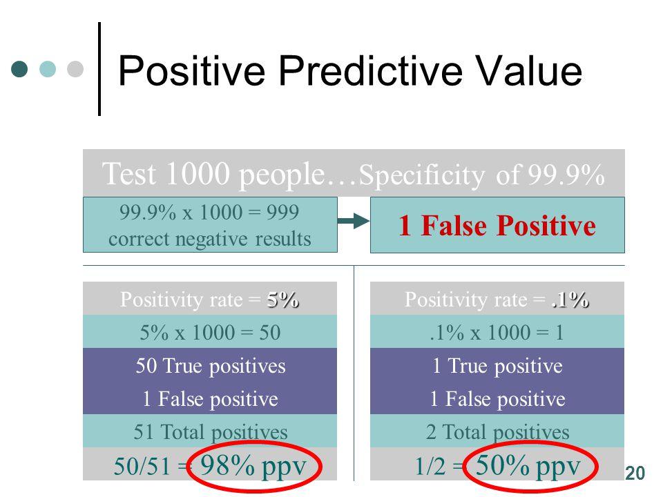 20 99.9% x 1000 = 999 correct negative results 1 False Positive Test 1000 people… Specificity of 99.9% 5% Positivity rate = 5% 5% x 1000 = 50 50 True
