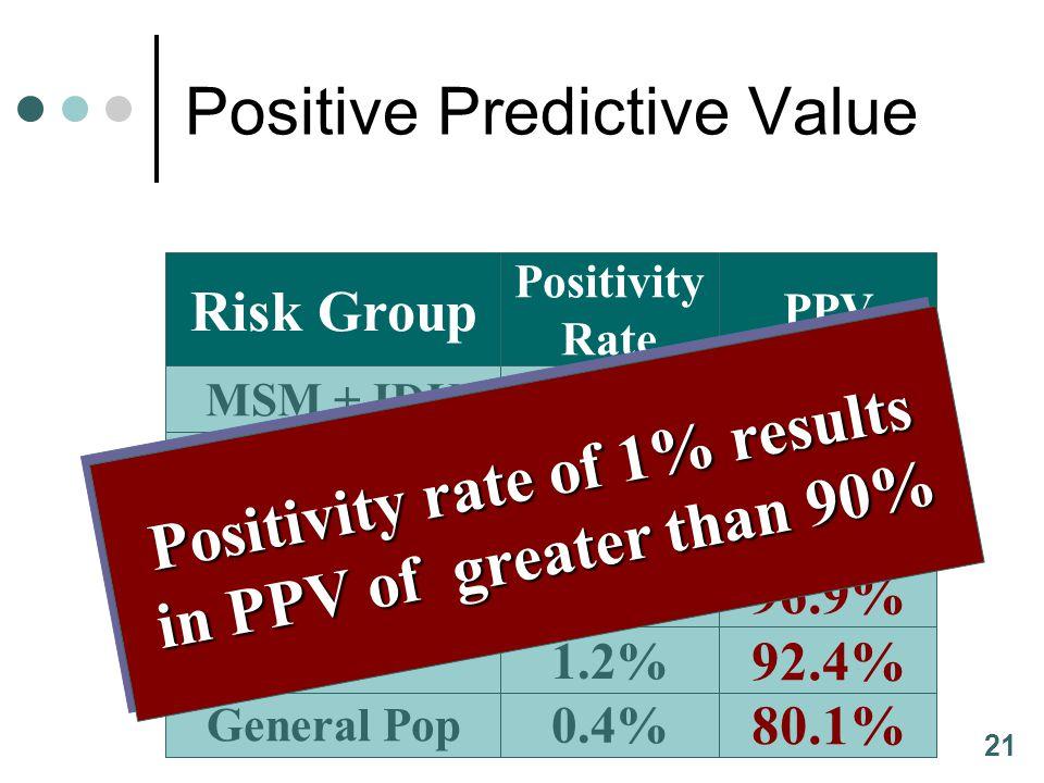 21 Risk Group Positivity Rate PPV HIV+ Partner 4.4% 97.9% General Pop 0.4% 80.1% IDU 1.2% 92.4% MSM + IDU 5.4% 98.3% MSM 4.3% 97.8% MSMW 3.0% 96.9% Po