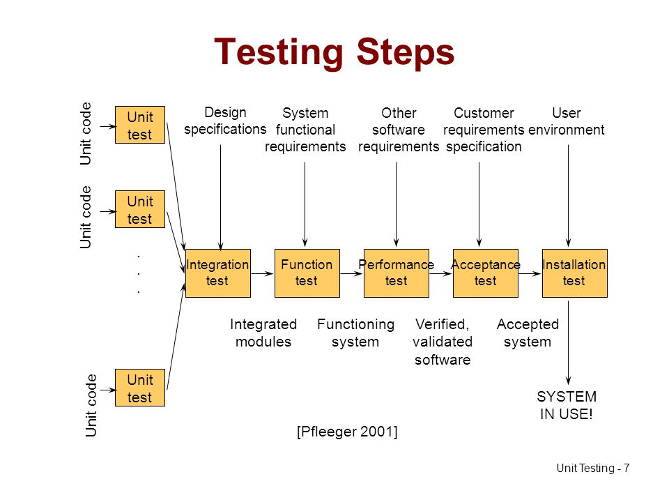 Unit Testing - 48 Class Testing (2) To test a class, you may need instances of other classes.