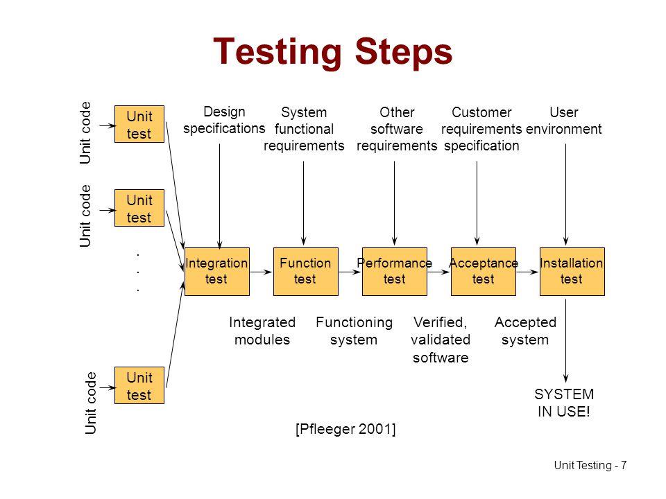 Unit Testing - 38 GCD Test Plan Anything missing?