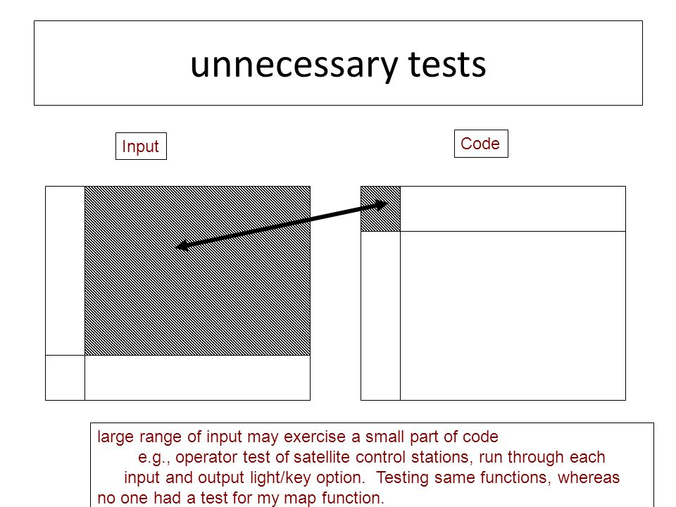 unnecessary tests Input Code large range of input may exercise a small part of code e.g., operator test of satellite control stations, run through each input and output light/key option.