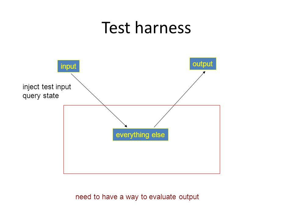 Test harness everything else input output inject test input query state need to have a way to evaluate output