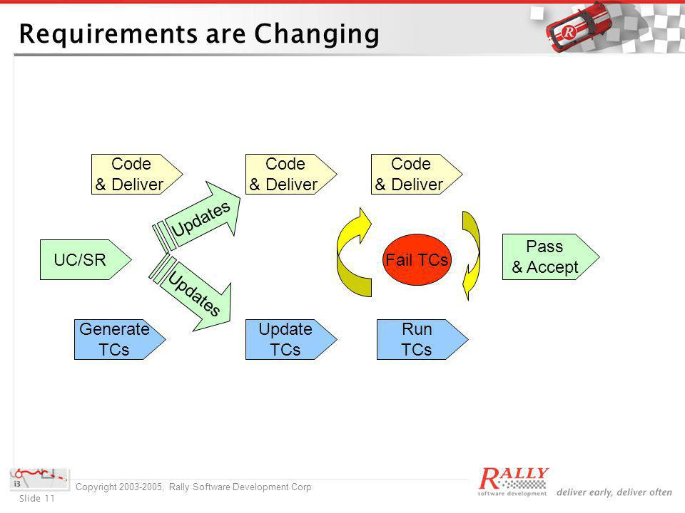 Slide 11 Copyright 2003-2005, Rally Software Development Corp Requirements are Changing Code & Deliver Generate TCs UC/SR Update TCs Run TCs Fail TCs Code & Deliver Pass & Accept Code & Deliver Updates